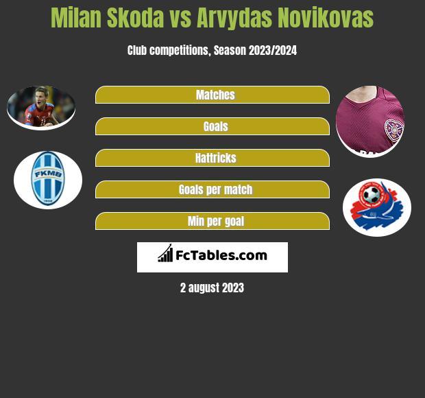Milan Skoda vs Arvydas Novikovas h2h player stats