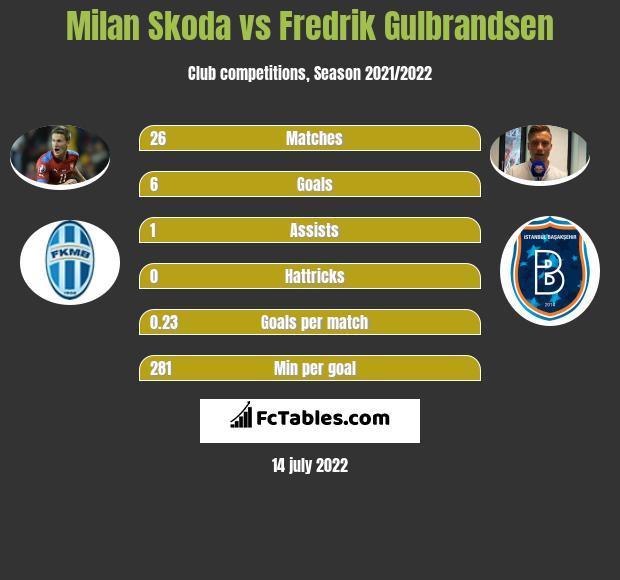 Milan Skoda vs Fredrik Gulbrandsen h2h player stats