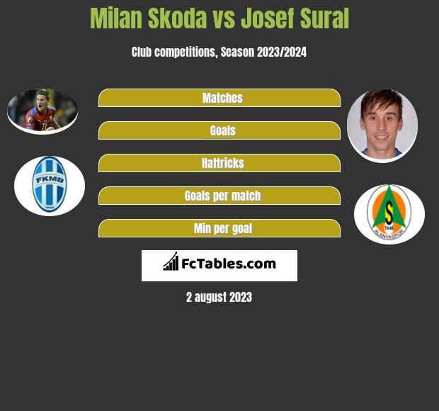 Milan Skoda vs Josef Sural h2h player stats