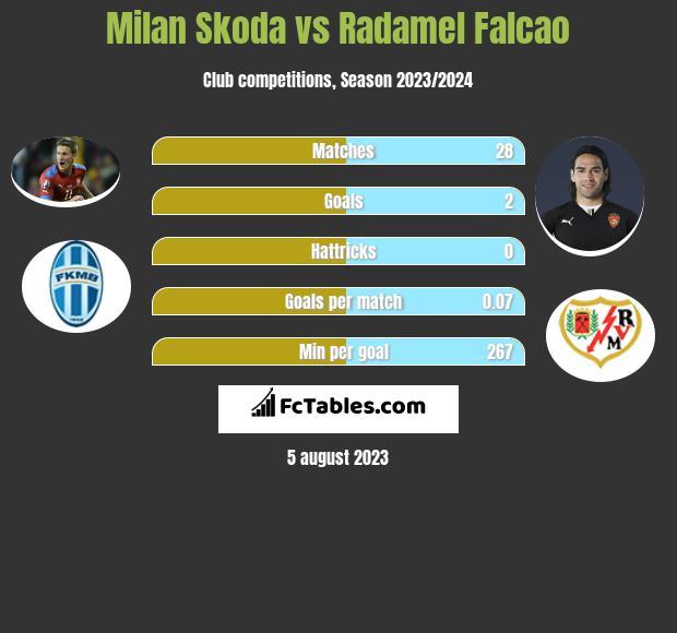 Milan Skoda vs Radamel Falcao infographic