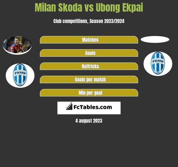 Milan Skoda vs Ubong Ekpai h2h player stats