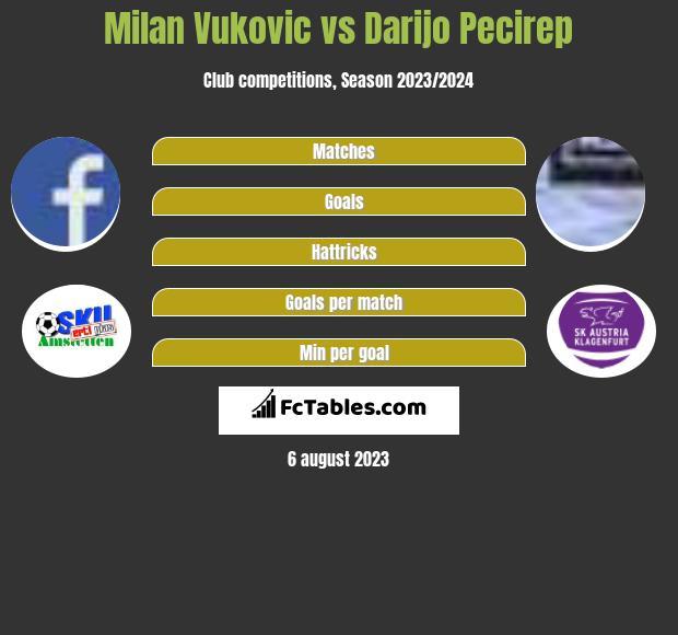 Milan Vukovic vs Darijo Pecirep h2h player stats