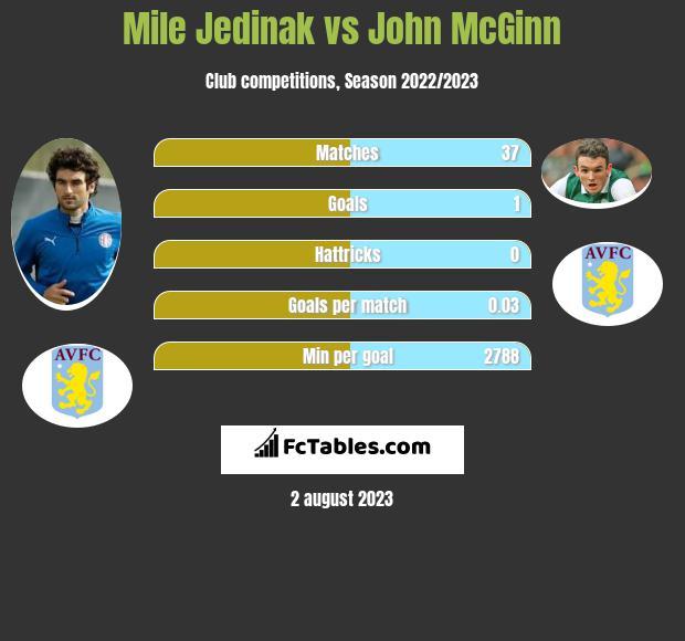 Mile Jedinak vs John McGinn infographic
