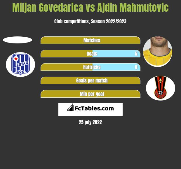 Miljan Govedarica vs Ajdin Mahmutovic h2h player stats