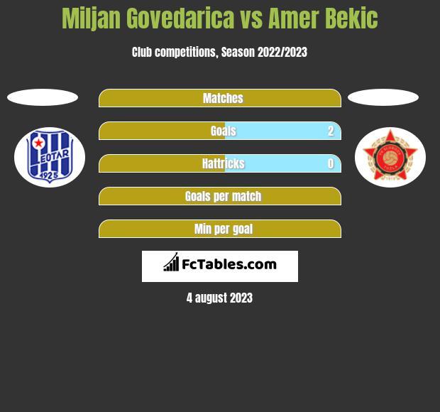 Miljan Govedarica vs Amer Bekic h2h player stats