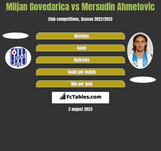 Miljan Govedarica vs Mersudin Ahmetovic h2h player stats
