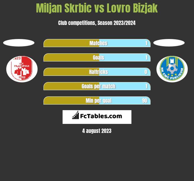 Miljan Skrbic vs Lovro Bizjak h2h player stats
