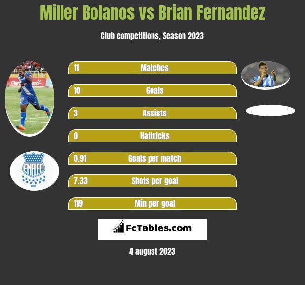 Miller Bolanos vs Brian Fernandez h2h player stats
