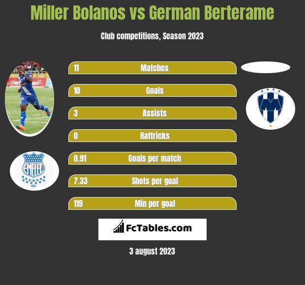 Miller Bolanos vs German Berterame h2h player stats