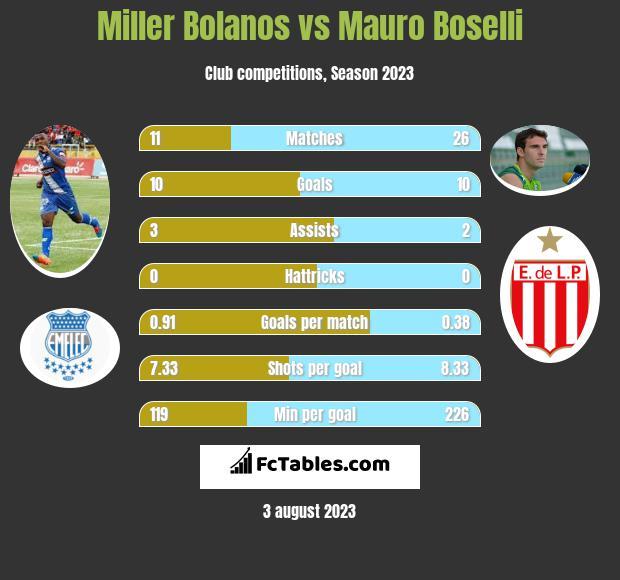 Miller Bolanos vs Mauro Boselli infographic