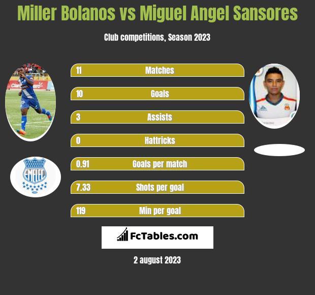 Miller Bolanos vs Miguel Angel Sansores h2h player stats