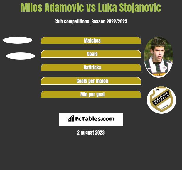 Milos Adamovic vs Luka Stojanovic h2h player stats