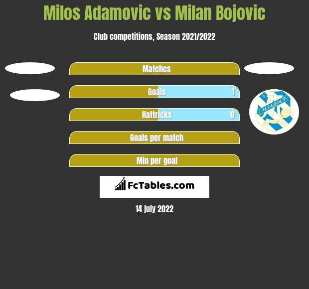 Milos Adamovic vs Milan Bojovic h2h player stats