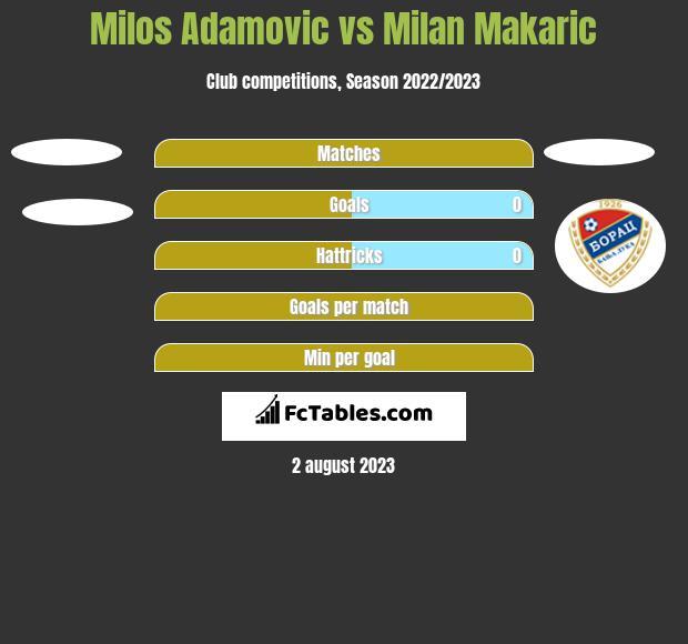 Milos Adamović vs Milan Makaric h2h player stats