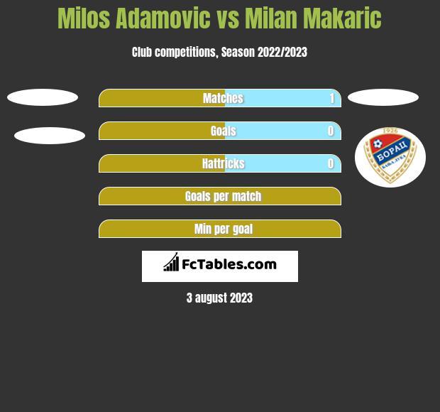 Milos Adamovic vs Milan Makaric h2h player stats