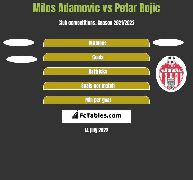 Milos Adamovic vs Petar Bojic h2h player stats