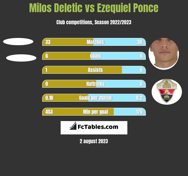 Milos Deletic vs Ezequiel Ponce h2h player stats