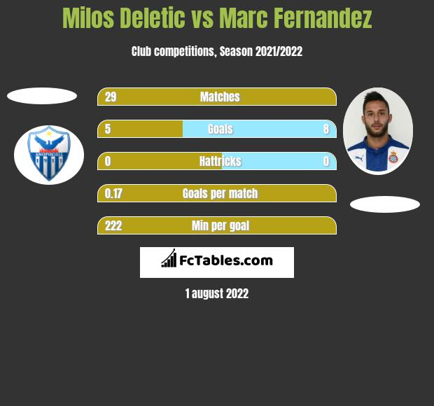 Milos Deletic vs Marc Fernandez h2h player stats