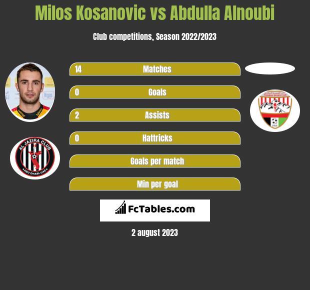 Milos Kosanovic vs Abdulla Alnoubi infographic