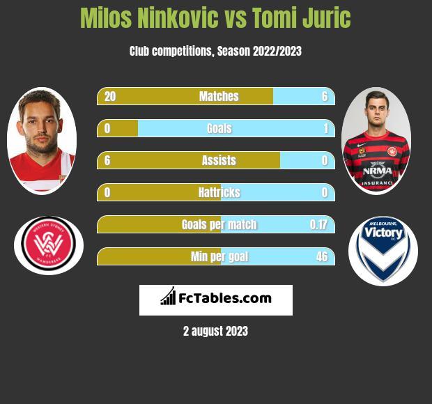 Milos Ninković vs Tomi Juric infographic