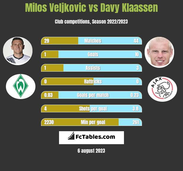 Milos Veljkovic vs Davy Klaassen infographic