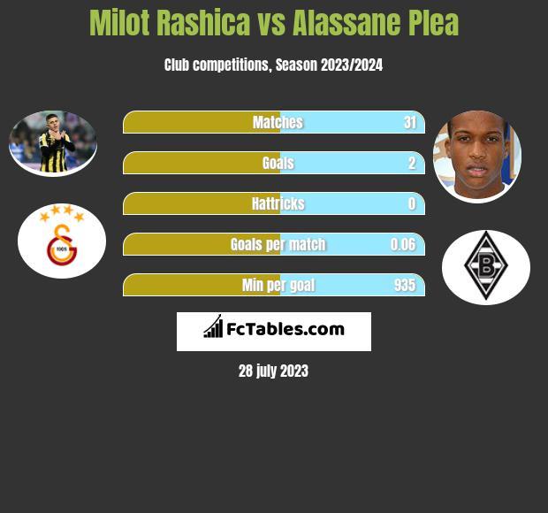 Milot Rashica vs Alassane Plea infographic