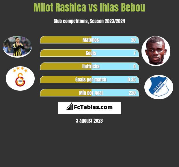 Milot Rashica vs Ihlas Bebou infographic