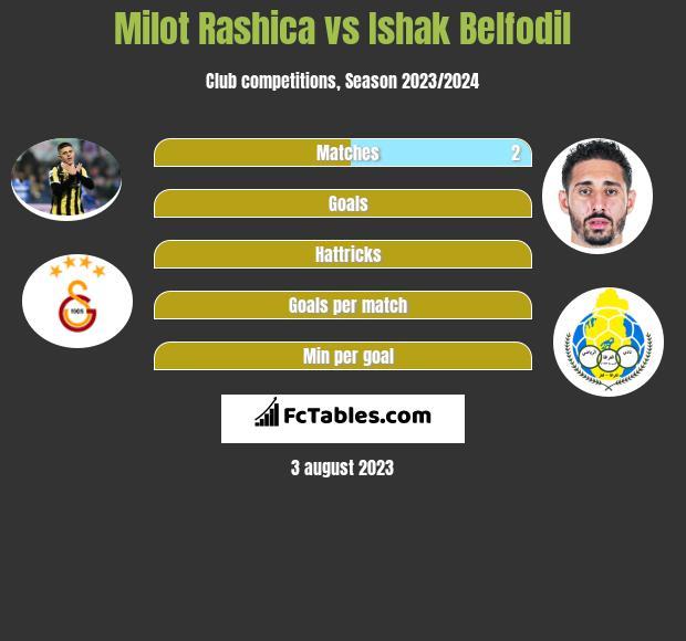 Milot Rashica vs Ishak Belfodil infographic