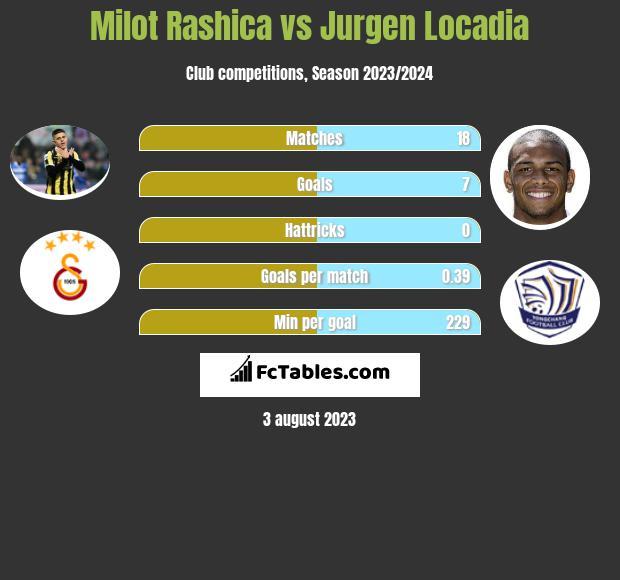 Milot Rashica vs Jurgen Locadia infographic