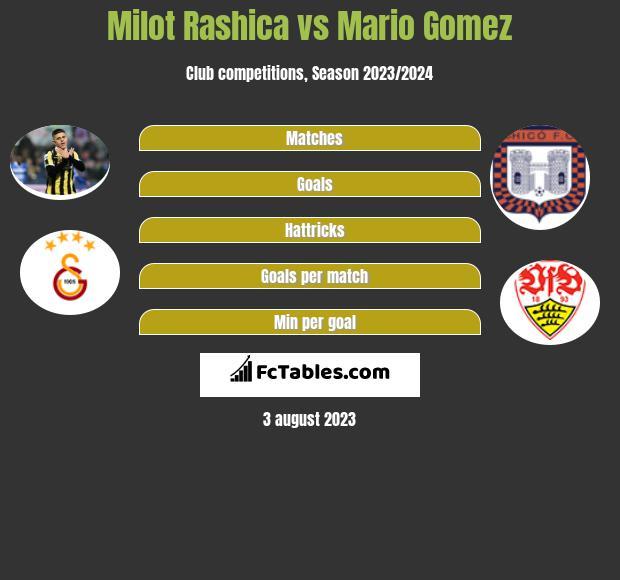 Milot Rashica vs Mario Gomez infographic
