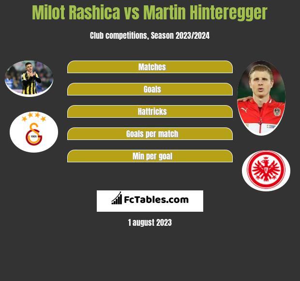 Milot Rashica vs Martin Hinteregger h2h player stats