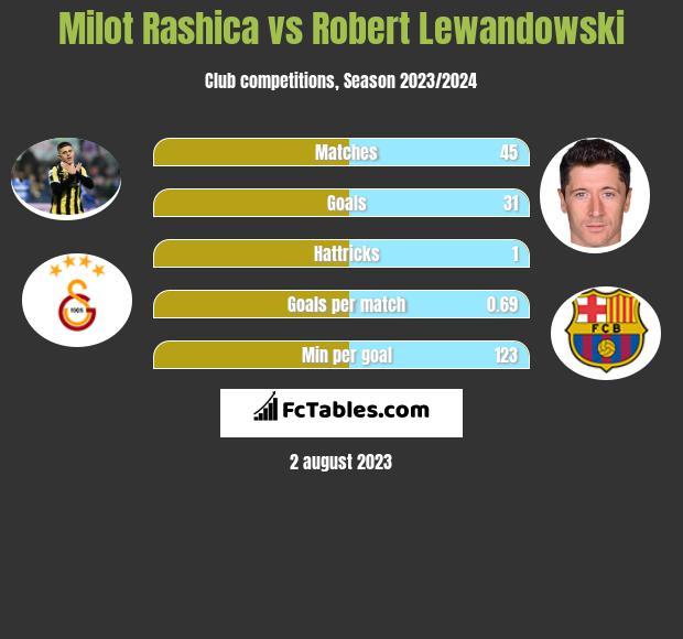 Milot Rashica vs Robert Lewandowski h2h player stats