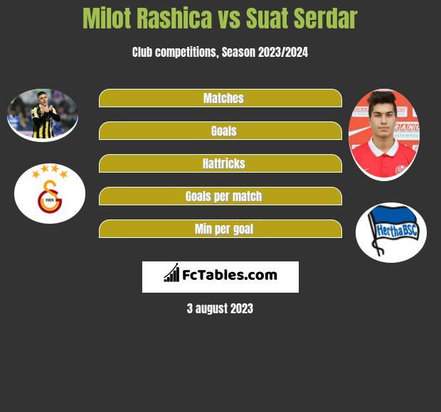 Milot Rashica vs Suat Serdar h2h player stats