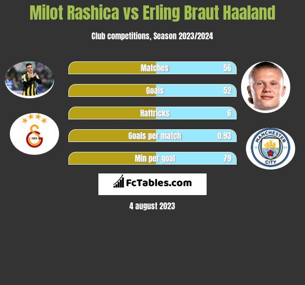 Milot Rashica vs Erling Braut Haaland infographic