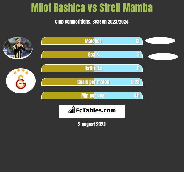 Milot Rashica vs Streli Mamba h2h player stats