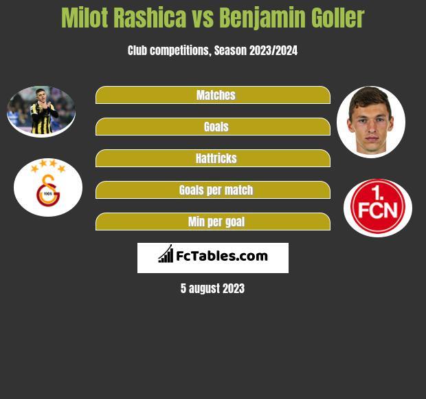 Milot Rashica vs Benjamin Goller infographic