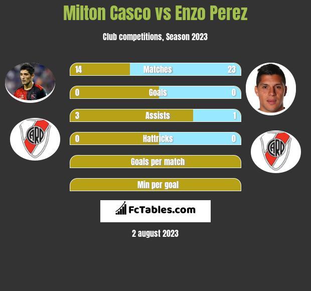 Milton Casco vs Enzo Perez infographic