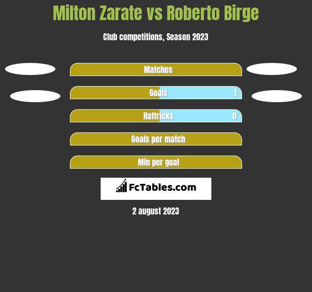 Milton Zarate vs Roberto Birge h2h player stats