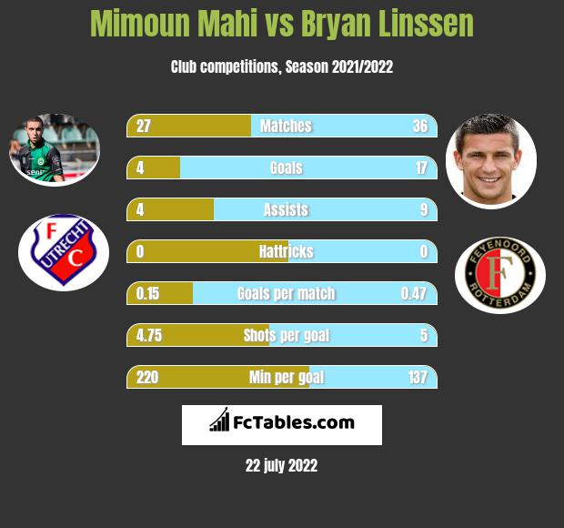 Mimoun Mahi vs Bryan Linssen h2h player stats
