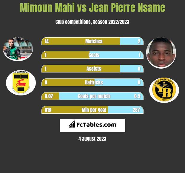 Mimoun Mahi vs Jean Pierre Nsame infographic