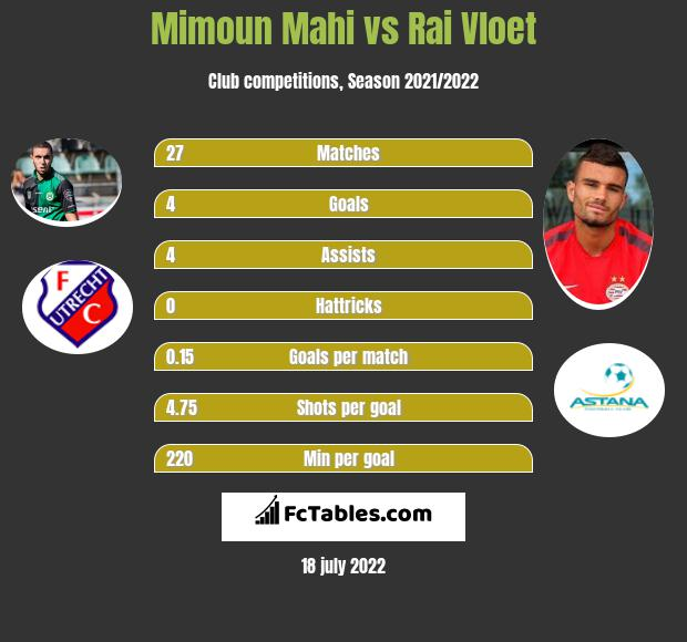 Mimoun Mahi vs Rai Vloet infographic
