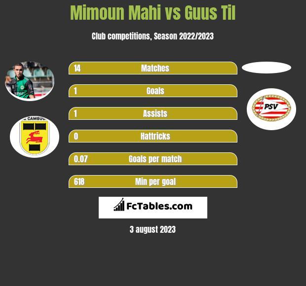 Mimoun Mahi vs Guus Til h2h player stats
