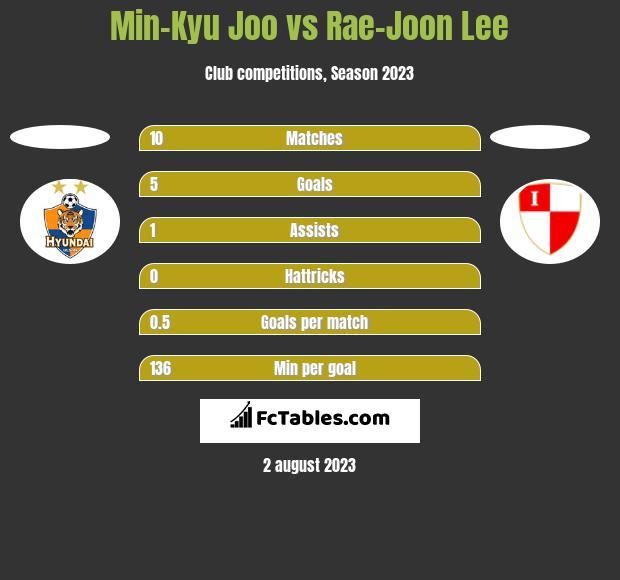 Min-Kyu Joo vs Rae-Joon Lee h2h player stats
