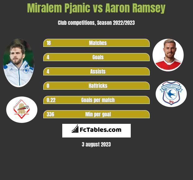 Miralem Pjanic vs Aaron Ramsey infographic