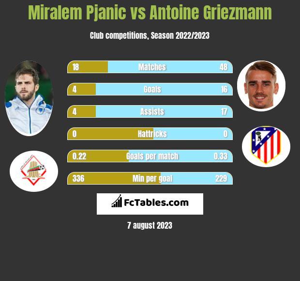 Miralem Pjanic vs Antoine Griezmann infographic