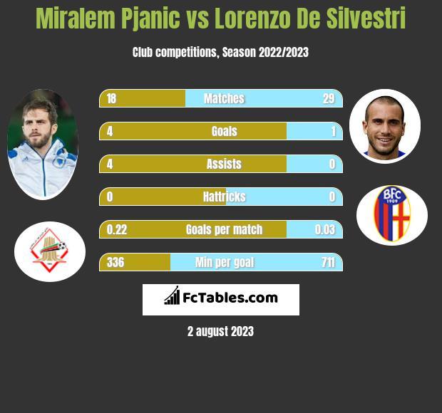 Miralem Pjanic vs Lorenzo De Silvestri infographic