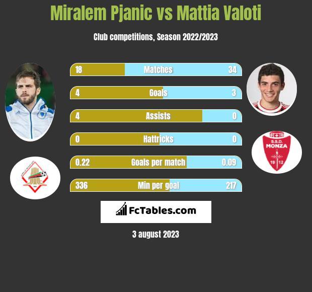 Miralem Pjanic vs Mattia Valoti infographic