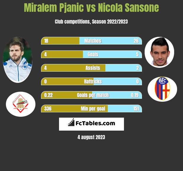 Miralem Pjanic vs Nicola Sansone infographic