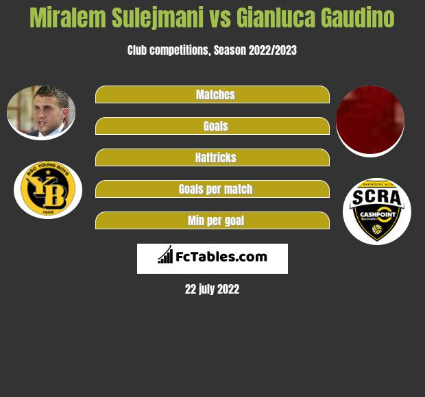 Miralem Sulejmani vs Gianluca Gaudino infographic
