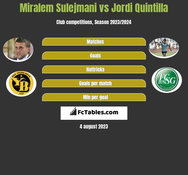 Miralem Sulejmani vs Jordi Quintilla infographic